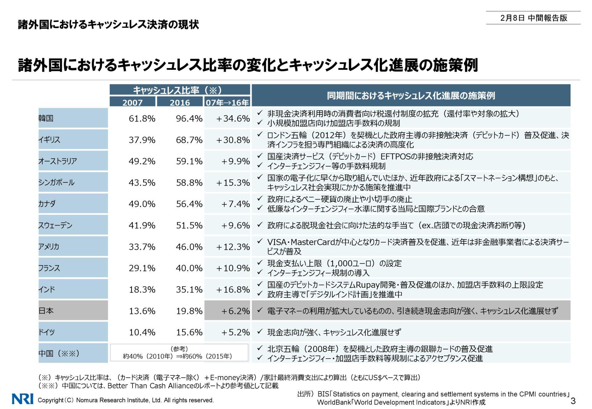 諸外国におけるキャッシュレス比率表