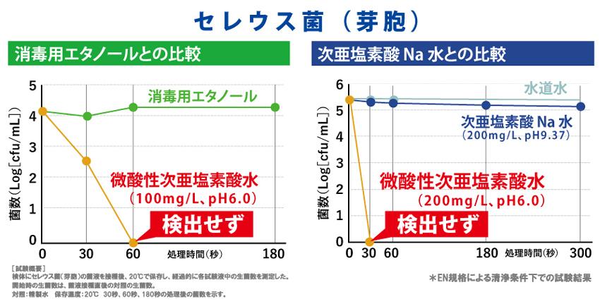 微酸性次亜塩素酸水とアルコール・次亜塩素酸Naの比較