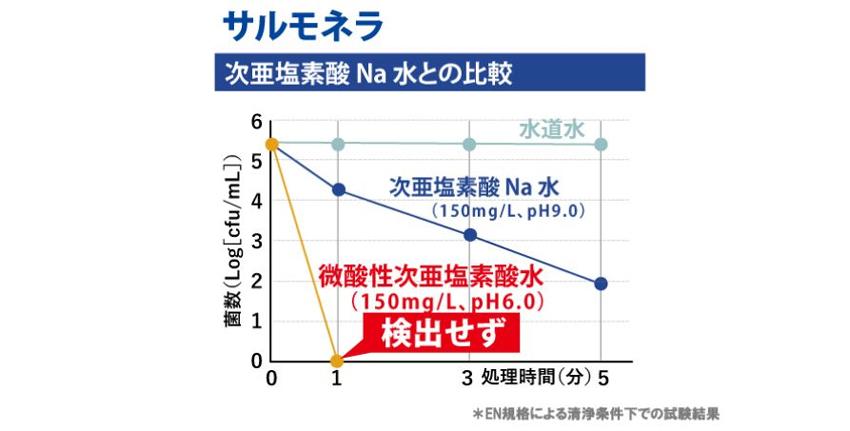 ウイルス除菌剤 サルモネラ菌に対する除菌効果