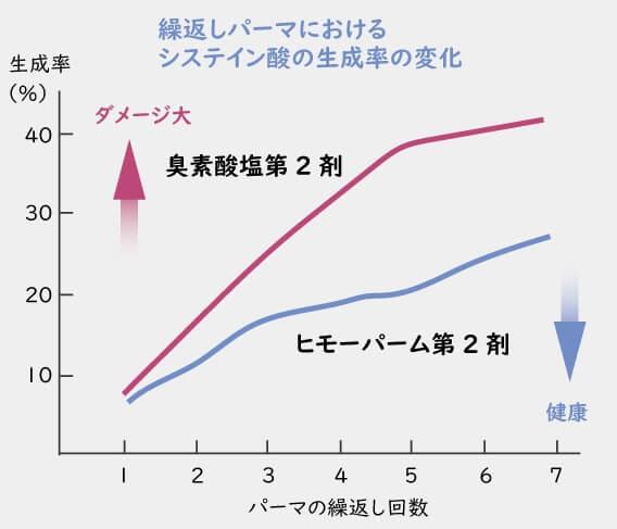 繰り返しパーマにおけるシスティン酸の生成率の変化